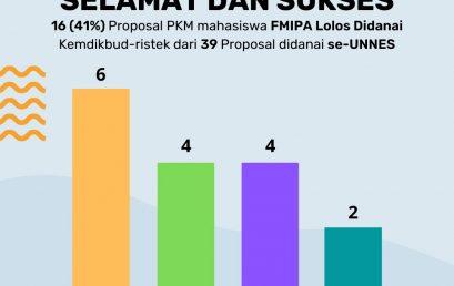 PKM Mahasiswa FMIPA Lolos Didanai Kemdikbud-Ristek
