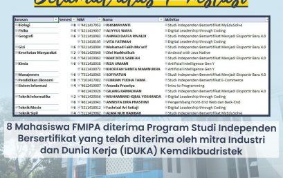 Selamat, 11 Mahasiswa FMIPA Diterima dalam Program Mitra Industri dan Dunia Kerja (IDUKA) Kemendikbud-Ristek